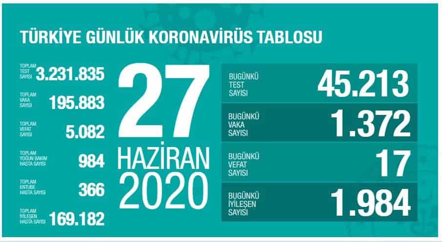 Türkiye'de Koronavirüste İyileşen Hasta Sayısı Yükseliyor